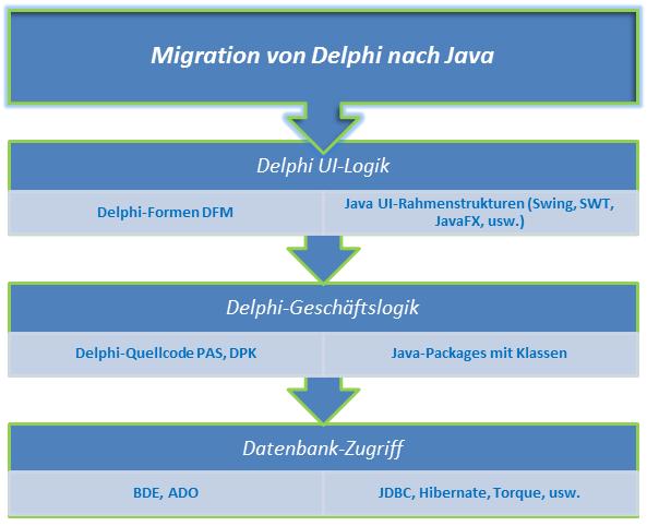 Migrar a Delphi Java